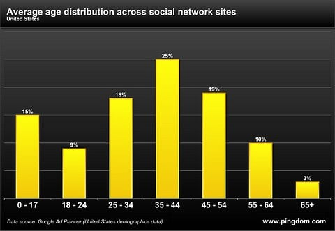 Pingdom - Study: Ages of social network users