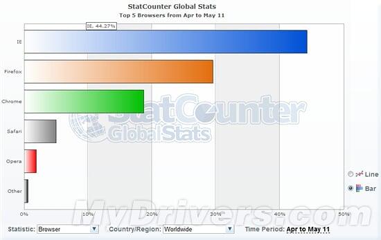 全球浏览器份额图