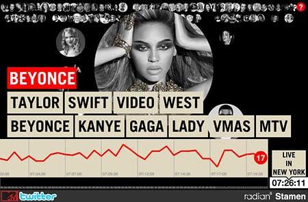 MTV VMA Twitter Tracker